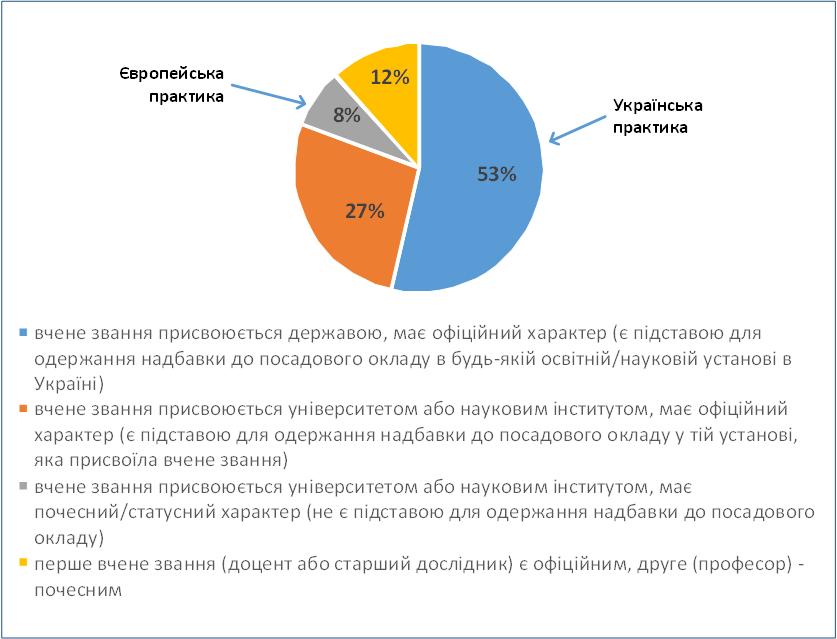 Рис. 1. За яким принципом має функціонувати система вчених звань в Україні?